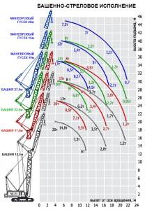 Аренда РДК-250 +7(926)579-83-29